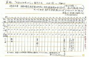 神奈川県目久尻川の調査報告